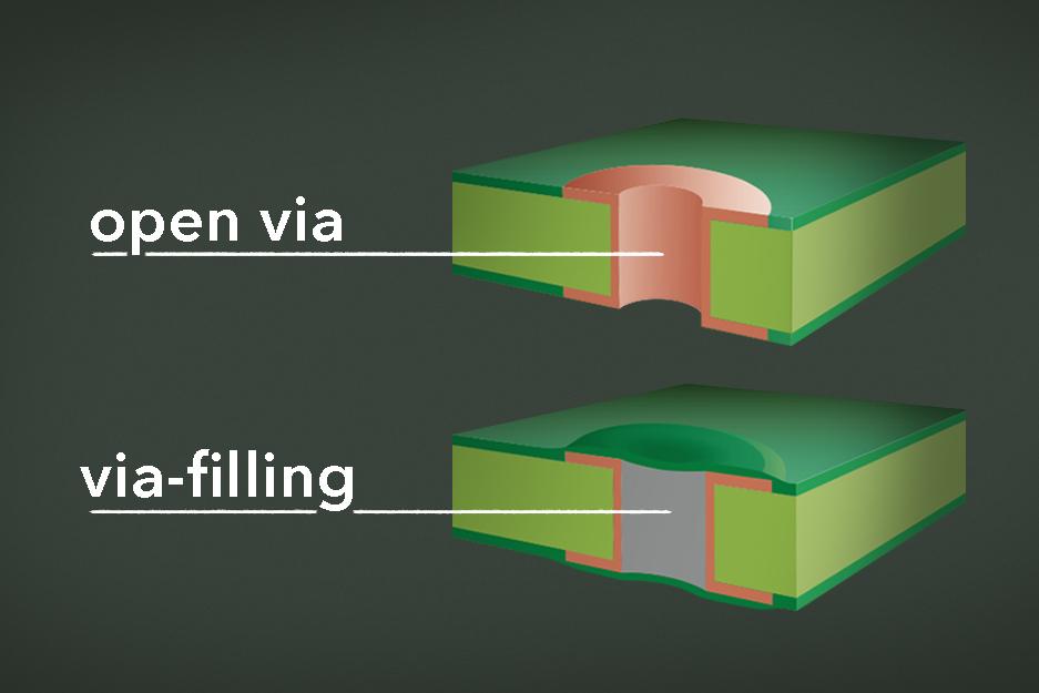 PCB via filling